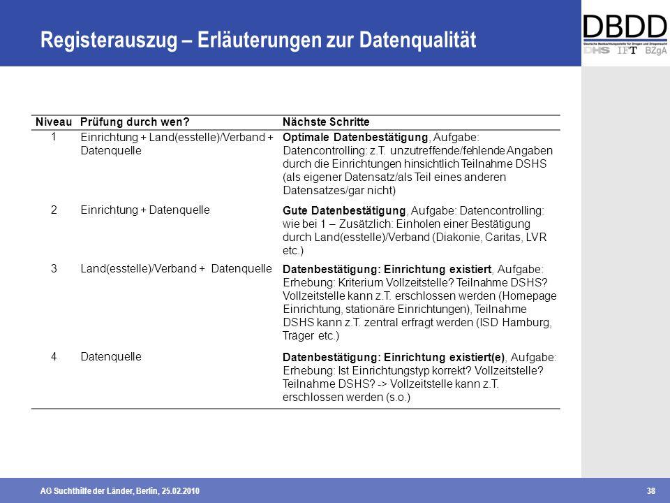 AG Suchthilfe der Länder, Berlin, 25.02.201038 Registerauszug – Erläuterungen zur Datenqualität NiveauPrüfung durch wen?Nächste Schritte 1Einrichtung