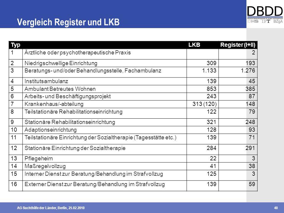 AG Suchthilfe der Länder, Berlin, 25.02.201040 Vergleich Register und LKB TypLKBRegister (I+II) 1Ärztliche oder psychotherapeutische Praxis2 2Niedrigs