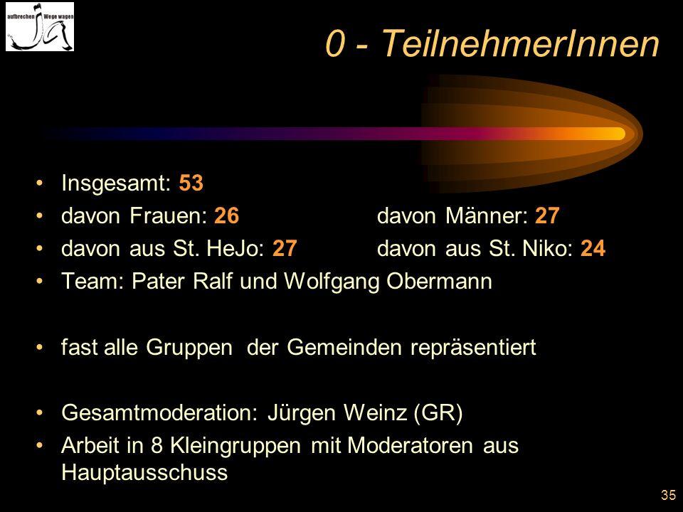 35 0 - TeilnehmerInnen Insgesamt: 53 davon Frauen: 26davon Männer: 27 davon aus St. HeJo: 27davon aus St. Niko: 24 Team: Pater Ralf und Wolfgang Oberm