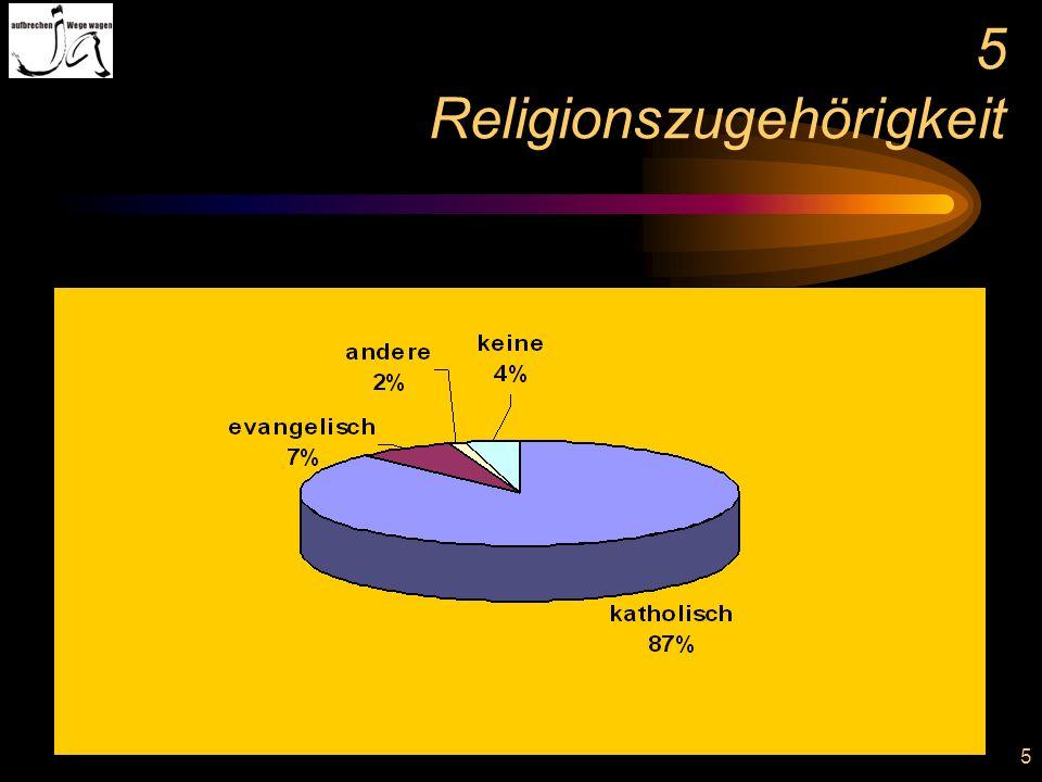5 5 Religionszugehörigkeit