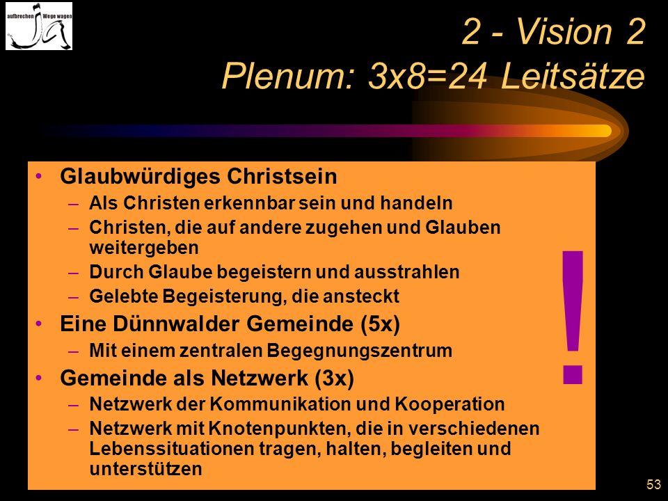 53 2 - Vision 2 Plenum: 3x8=24 Leitsätze Glaubwürdiges Christsein –Als Christen erkennbar sein und handeln –Christen, die auf andere zugehen und Glaub