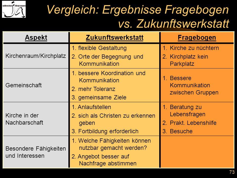 73 Vergleich: Ergebnisse Fragebogen vs. Zukunftswerkstatt AspektZukunftswerkstattFragebogen Kirchenraum/Kirchplatz 1. flexible Gestaltung 2. Orte der