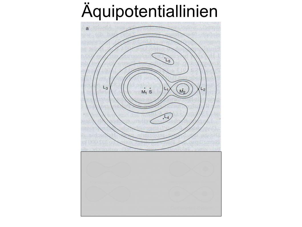 Äquipotentiallinien