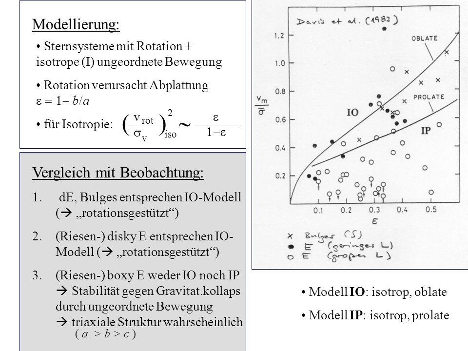 3.6.6 Modellierung: Sternsysteme mit Rotation + isotrope (I) ungeordnete Bewegung Rotation verursacht Abplattung b/a für Isotropie: Modell IO: isotrop