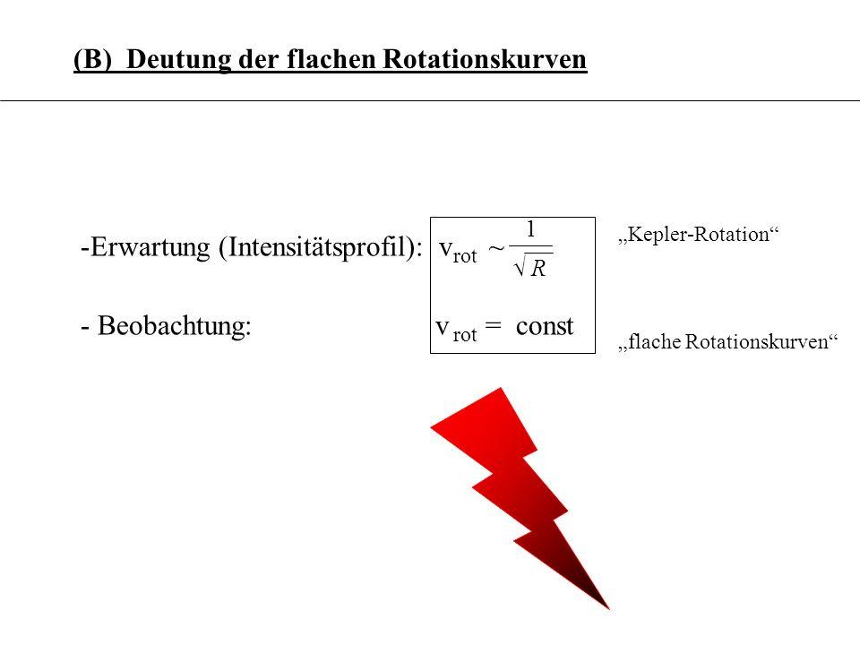 3.6.8 (B) Deutung der flachen Rotationskurven -Erwartung (Intensitätsprofil): - Beobachtung: v = const 1 R v ~ rot Kepler-Rotation flache Rotationskur