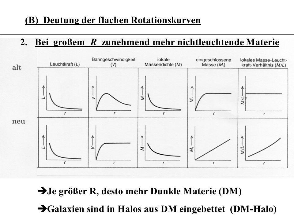 (B) Deutung der flachen Rotationskurven 2.Bei großem R zunehmend mehr nichtleuchtende Materie Je größer R, desto mehr Dunkle Materie (DM) Galaxien sin
