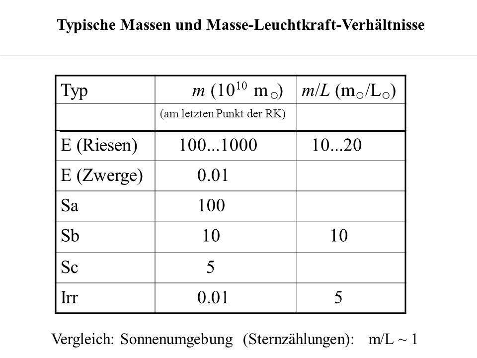 3.6.10 Typ m (10 m )m/L (m /L ) (am letzten Punkt der RK) E (Riesen) 100...1000 10...20 E (Zwerge) 0.01 Sa 100 Sb 10 Sc 5 Irr 0.01 5 10 Typische Masse