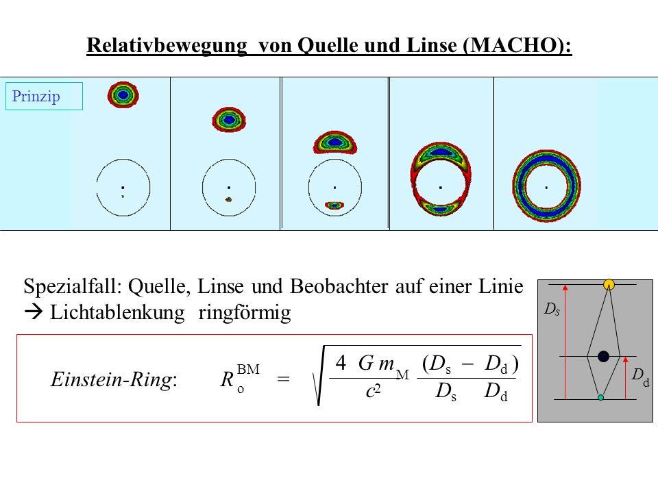 3.6.17 Relativbewegung von Quelle und Linse (MACHO): Spezialfall: Quelle, Linse und Beobachter auf einer Linie Lichtablenkung ringförmig D D s d Einst