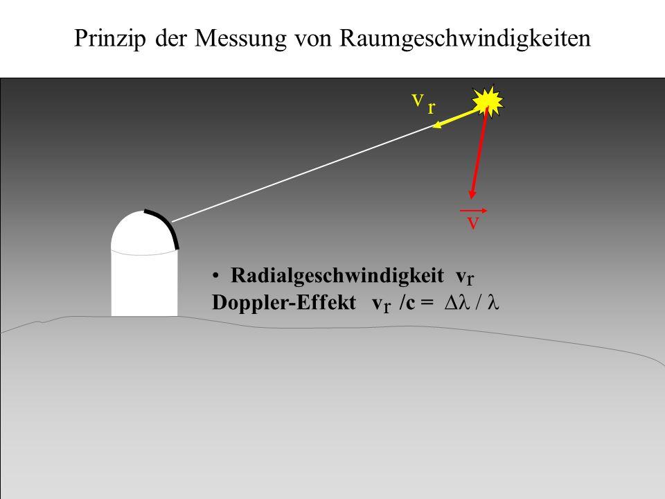 Kinematik v v r Radialgeschwindigkeit v Doppler-Effekt v /c = r r Prinzip der Messung von Raumgeschwindigkeiten