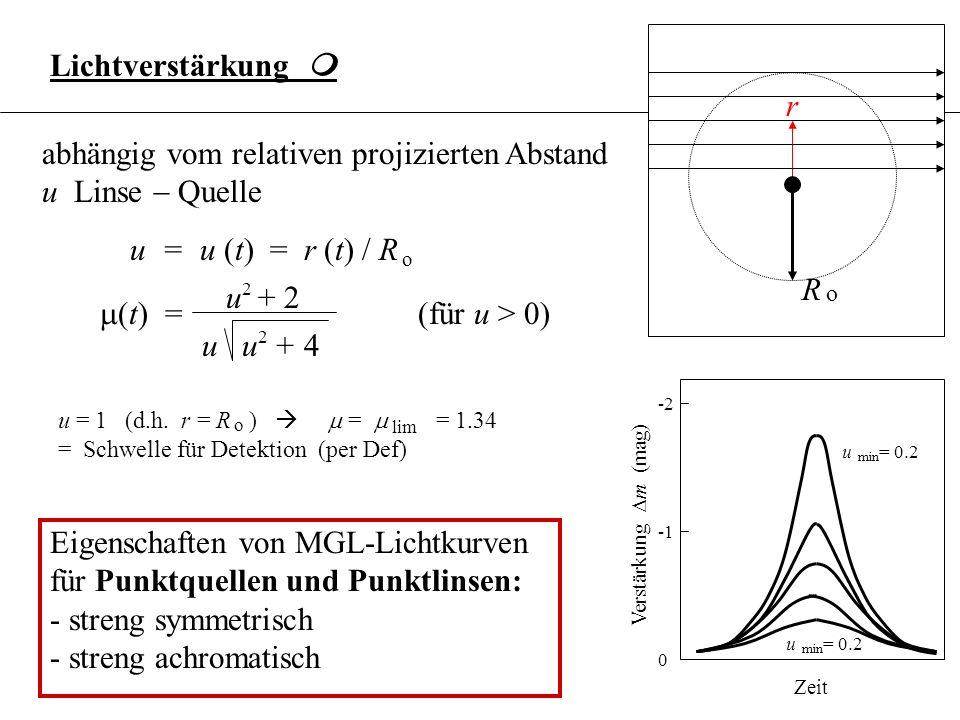 3.6.18 Lichtverstärkung m abhängig vom relativen projizierten Abstand u Linse Quelle u + 2 u u + 4 t) = 2 2 u = u (t) = r (t) / R o u = 1 (d.h. r = R