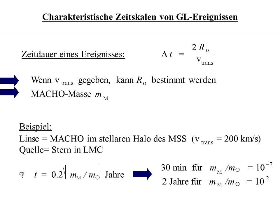 3.6.19 Zeitdauer eines Ereignisses: Linse = MACHO im stellaren Halo des MSS (v = 200 km/s) Quelle= Stern in LMC trans D t = 0.2 m / m Jahre M Charakte
