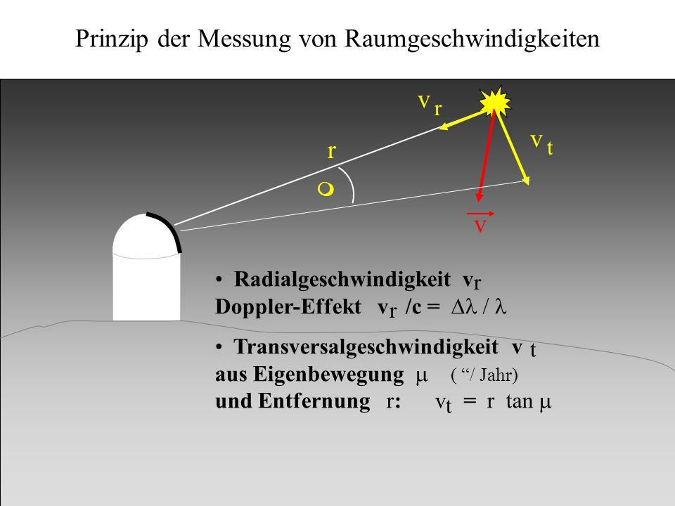 Kinematik v v v r t m Radialgeschwindigkeit v Doppler-Effekt v /c = Transversalgeschwindigkeit v aus Eigenbewegung ( / Jahr) und Entfernung r: v = r t