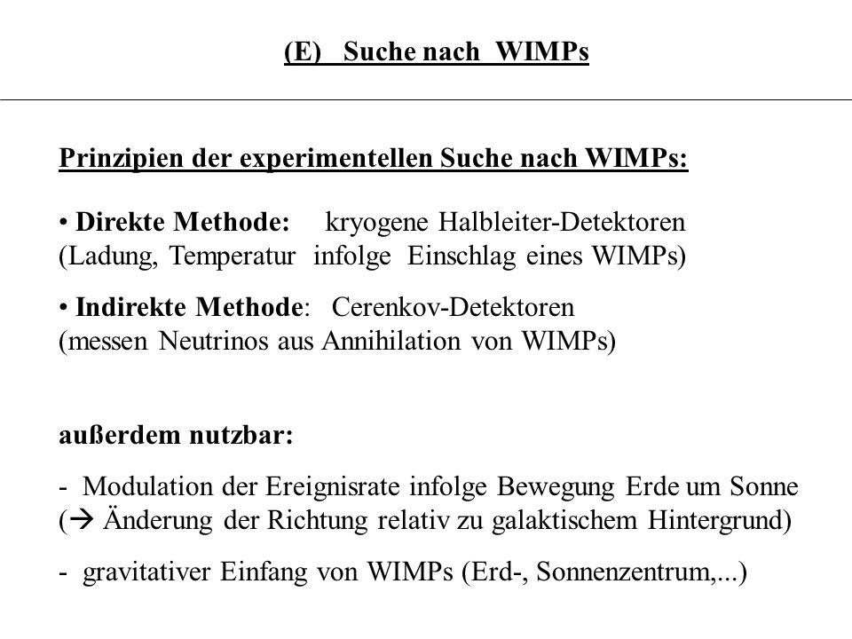 3.6.21 (E) Suche nach WIMPs Prinzipien der experimentellen Suche nach WIMPs: Direkte Methode: kryogene Halbleiter-Detektoren (Ladung, Temperatur infol