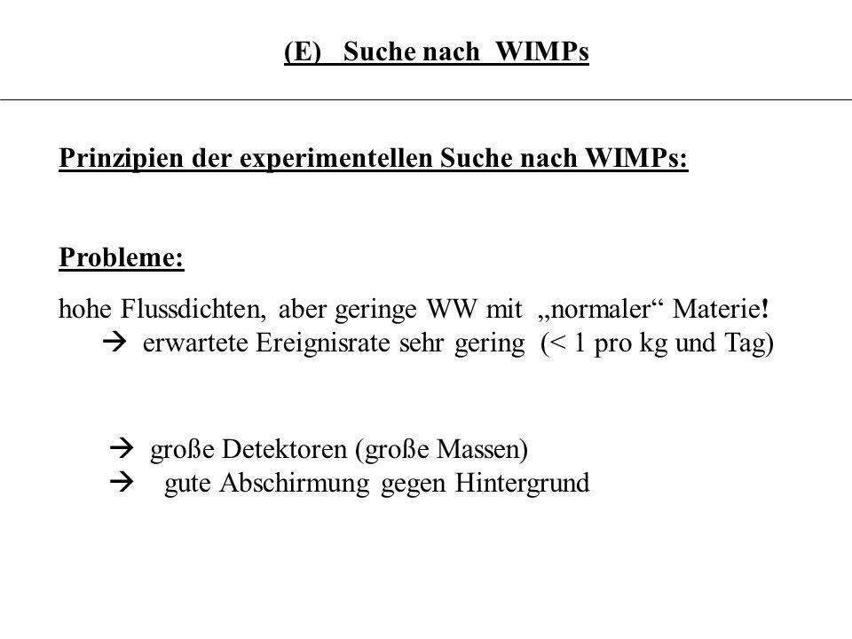 3.6.21 (E) Suche nach WIMPs Prinzipien der experimentellen Suche nach WIMPs: Probleme: hohe Flussdichten, aber geringe WW mit normaler Materie! erwart