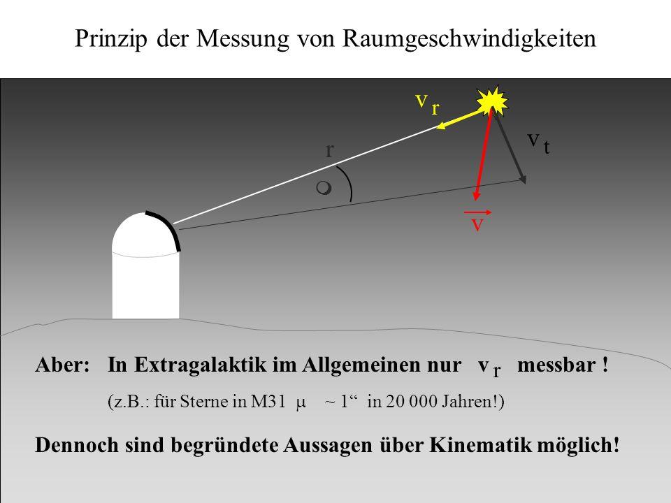 Kinematik v v v r t m r Aber: In Extragalaktik im Allgemeinen nur v messbar ! Dennoch sind begründete Aussagen über Kinematik möglich! r (z.B.: für St