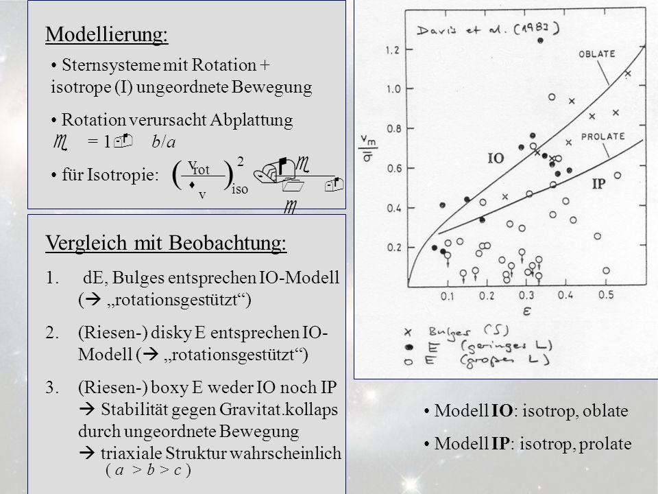 3.6.6 Modellierung: Sternsysteme mit Rotation + isotrope (I) ungeordnete Bewegung Rotation verursacht Abplattung e = 1 - b/a für Isotropie: Modell IO: