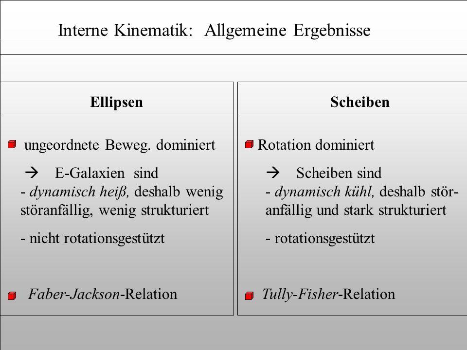 Interne Kinematik: Allgemeine Ergebnisse Rotation dominiert Scheiben sind - dynamisch kühl, deshalb stör- anfällig und stark strukturiert - rotationsg
