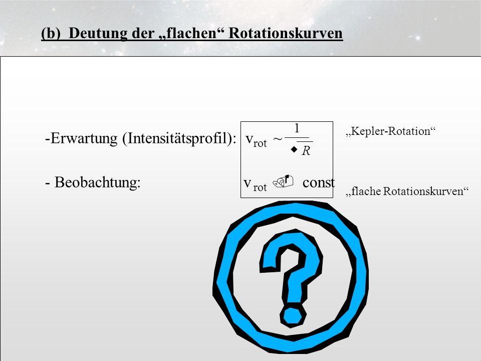 3.6.8 (b) Deutung der flachen Rotationskurven -Erwartung (Intensitätsprofil): - Beobachtung: v. const 1 w Rw R v ~ rot Kepler-Rotation flache Rotation