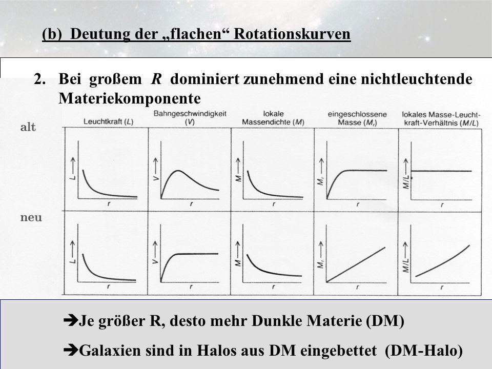 3.6.8 (b) Deutung der flachen Rotationskurven 2.Bei großem R dominiert zunehmend eine nichtleuchtende Materiekomponente Je größer R, desto mehr Dunkle