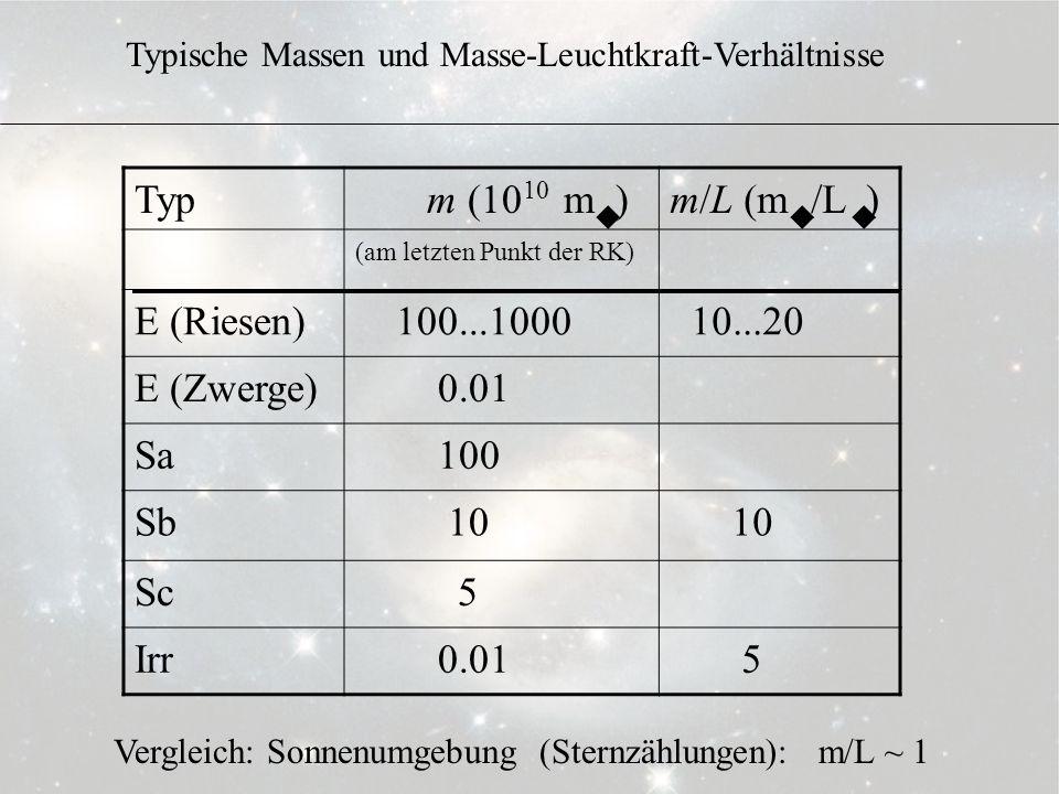 3.6.10 Typ m (10 m )m/L (m /L ) (am letzten Punkt der RK) E (Riesen) 100...1000 10...20 E (Zwerge) 0.01 Sa 100 Sb 10 Sc 5 Irr 0.01 5 uuu 10 Typische M