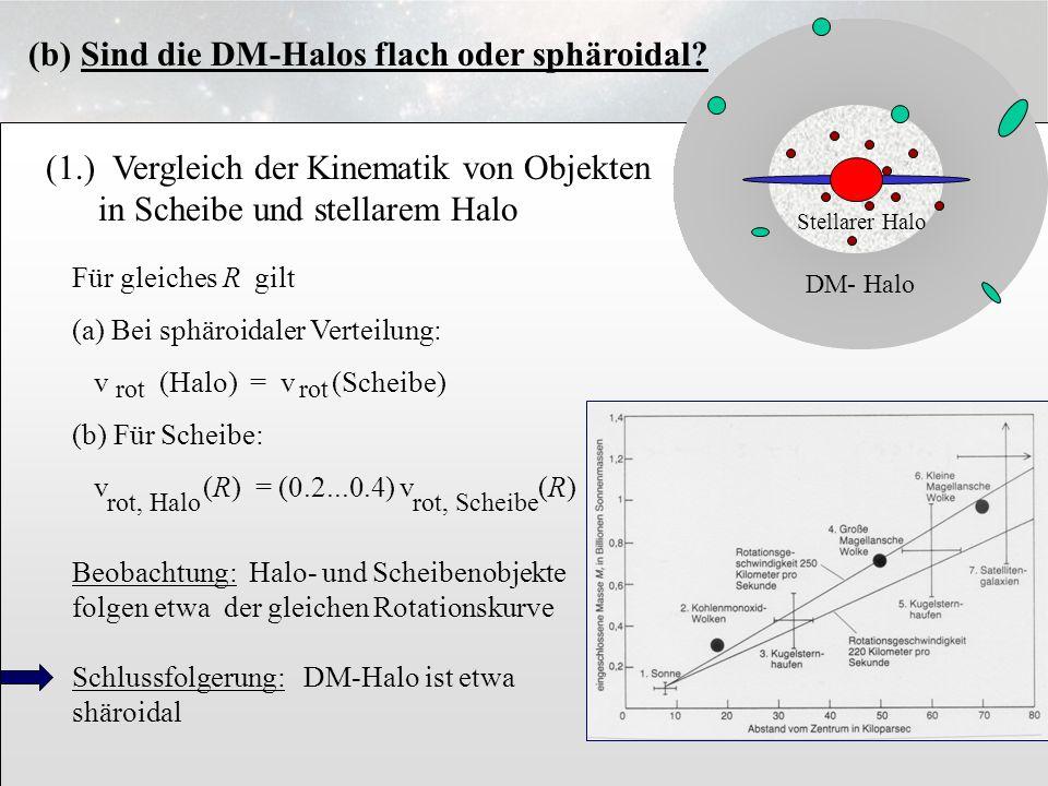 3.6.13 (1.) Vergleich der Kinematik von Objekten in Scheibe und stellarem Halo Stellarer Halo DM- Halo Für gleiches R gilt (a) Bei sphäroidaler Vertei