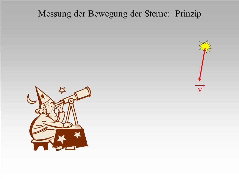Kinematik v v r Radialgeschwindigkeit v Doppler-Effekt v /c = Dl / l r r Messung der Bewegung der Sterne: Prinzip
