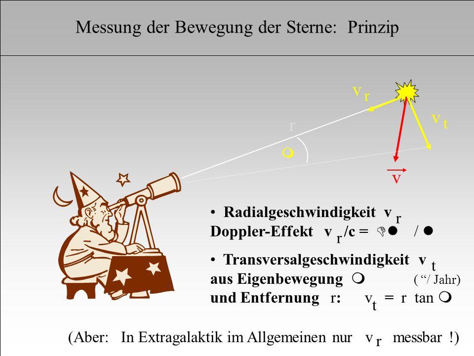 1. Die sichtbaren Komponenten der Galaxien v v v r t m Radialgeschwindigkeit v Doppler-Effekt v /c = Dl / l Transversalgeschwindigkeit v aus Eigenbewe