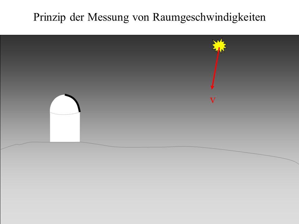 Kinematik v v r Radialgeschwindigkeit v Doppler-Effekt v /c = Dl / l r r Prinzip der Messung von Raumgeschwindigkeiten