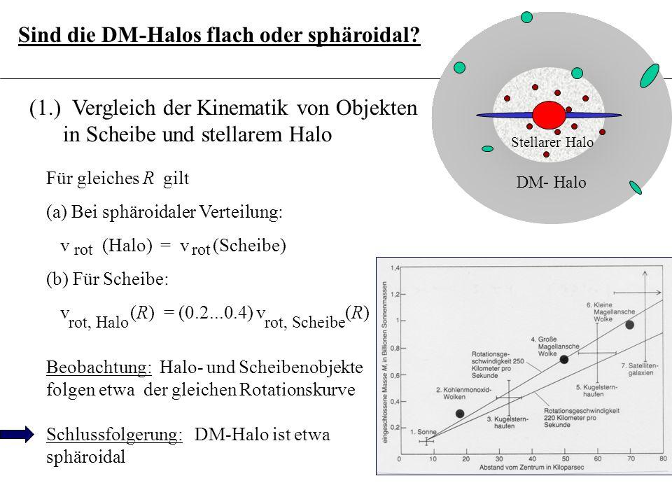 3.6.14 Sind die DM-Halos flach oder sphäroidal.