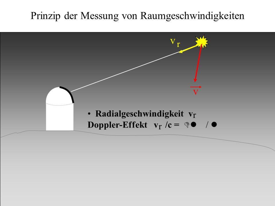 Kinematik v v v r t m Radialgeschwindigkeit v Doppler-Effekt v /c = Dl / l Transversalgeschwindigkeit v aus Eigenbewegung m ( / Jahr) und Entfernung r: v = r tan m r t t r r Prinzip der Messung von Raumgeschwindigkeiten