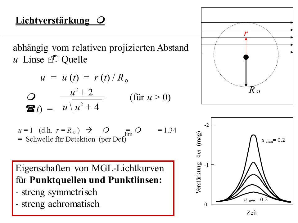 3.6.19 Zeitdauer eines Ereignisses: Linse = MACHO im stellaren Halo des MSS (v = 200 km/s) Quelle= Stern in LMC trans D t = 0.2 m / m Jahre M u Charakteristische Zeitskalen von GL-Ereignissen 30 min für m /m = 10 2 Jahre für m /m = 10 M u -7-7 M u 2 D t = o trans 2 R v Beispiel: Wenn v gegeben, kann R bestimmt werden trans o M MACHO-Masse m
