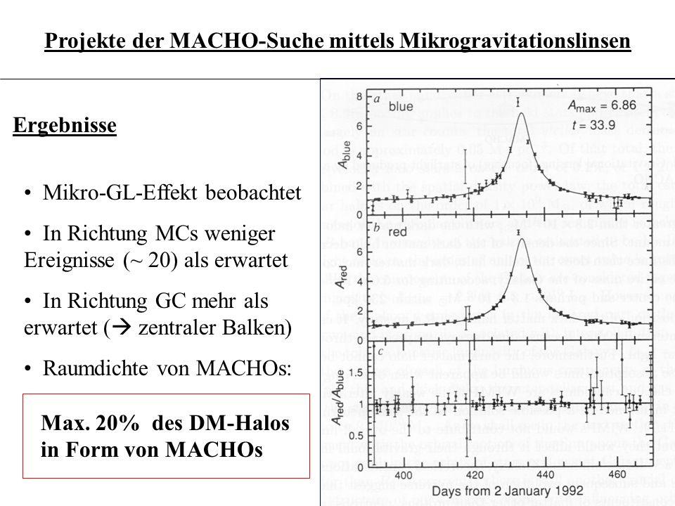 3.6.20 Unklarheiten: - Natur der MACHOs mit Massen von ~0.5 m - self-lensing - Halo-Modell - klumpige Verteilung der MACHOs (Haufen).