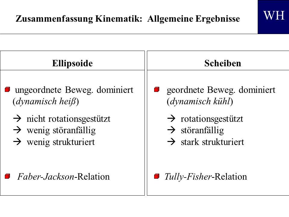 Zusammenfassung Kinematik: Allgemeine Ergebnisse geordnete Beweg.
