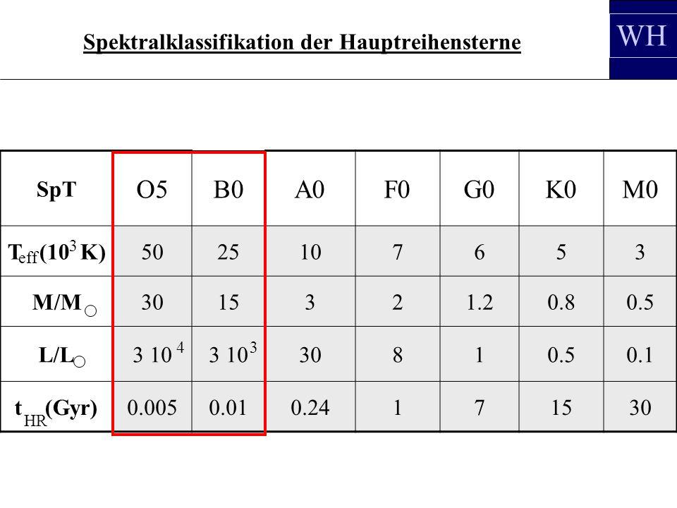 Spektralklassifikation der Hauptreihensterne SpT O5B0A0F0G0K0M0 T (10 K)5025107653 M/M3015321.20.80.5 L/L3 10 30810.50.1 t (Gyr)0.0050.010.24171530 3 HR 43 eff WH