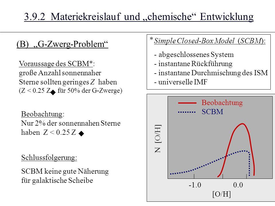 3.9.2 Materiekreislauf und chemische Entwicklung (B) G-Zwerg-Problem [O/H] -1.0 0.0 N [O/H] Beobachtung SCBM Simple Closed-Box Model (SCBM): - abgeschlossenes System - instantane Rückführung - instantane Durchmischung des ISM - universelle IMF Voraussage des SCBM*: große Anzahl sonnennaher Sterne sollten geringes Z haben (Z < 0.25 Z für 50% der G-Zwerge) u Beobachtung: Nur 2% der sonnennahen Sterne haben Z < 0.25 Z u Schlussfolgerung: SCBM keine gute Näherung für galaktische Scheibe *