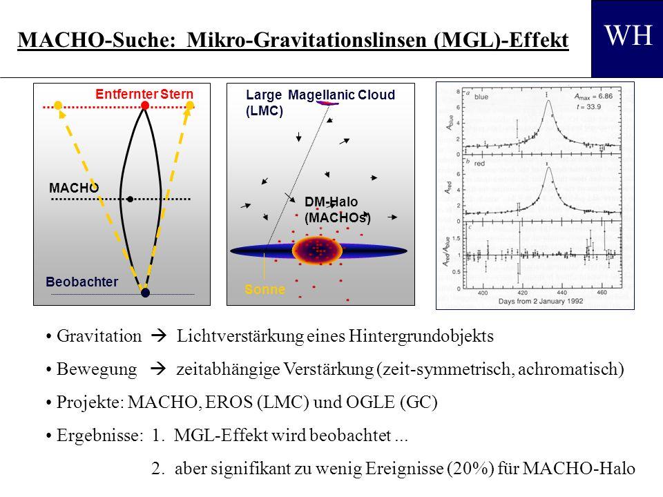 3.6.16 MACHO-Suche: Mikro-Gravitationslinsen (MGL)-Effekt Sonne Large Magellanic Cloud (LMC) DM-Halo (MACHOs) Entfernter Stern Beobachter MACHO Gravitation Lichtverstärkung eines Hintergrundobjekts Bewegung zeitabhängige Verstärkung (zeit-symmetrisch, achromatisch) Projekte: MACHO, EROS (LMC) und OGLE (GC) Ergebnisse: 1.