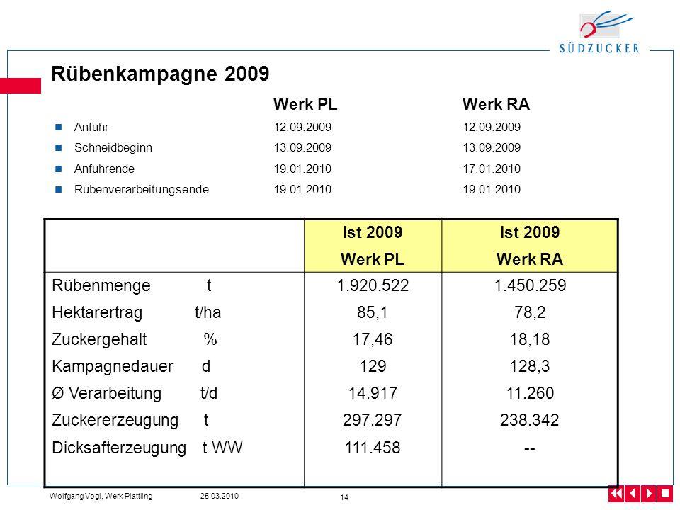 Wolfgang Vogl, Werk Plattling 25.03.2010 14 Rübenkampagne 2009 Werk PLWerk RA Anfuhr 12.09.200912.09.2009 Schneidbeginn13.09.2009 13.09.2009 Anfuhrend