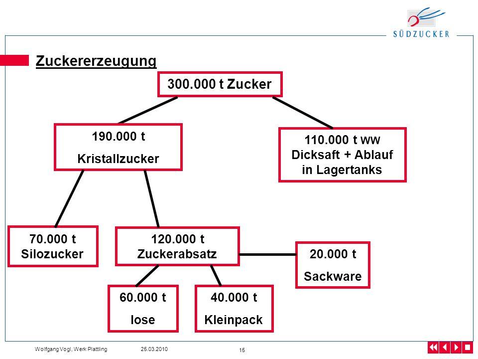 Wolfgang Vogl, Werk Plattling 25.03.2010 15 Zuckererzeugung 70.000 t Silozucker 300.000 t Zucker 120.000 t Zuckerabsatz 110.000 t WW Dicksaft + Ablauf