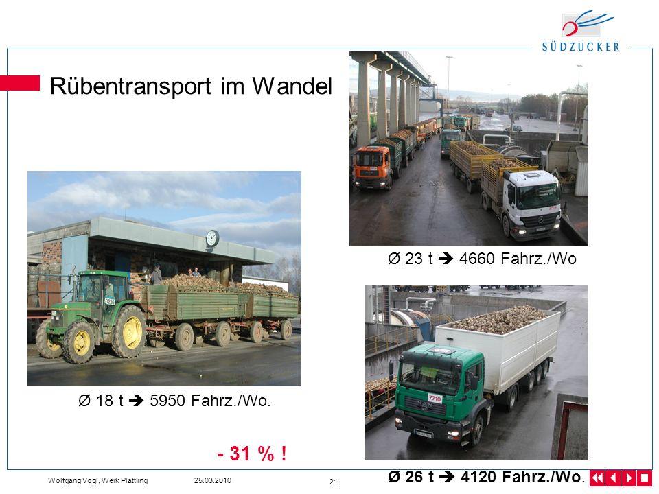 Wolfgang Vogl, Werk Plattling 25.03.2010 21 Rübentransport im Wandel Ø 18 t 5950 Fahrz./Wo. Ø 23 t 4660 Fahrz./Wo Ø 26 t 4120 Fahrz./Wo. - 31 % !