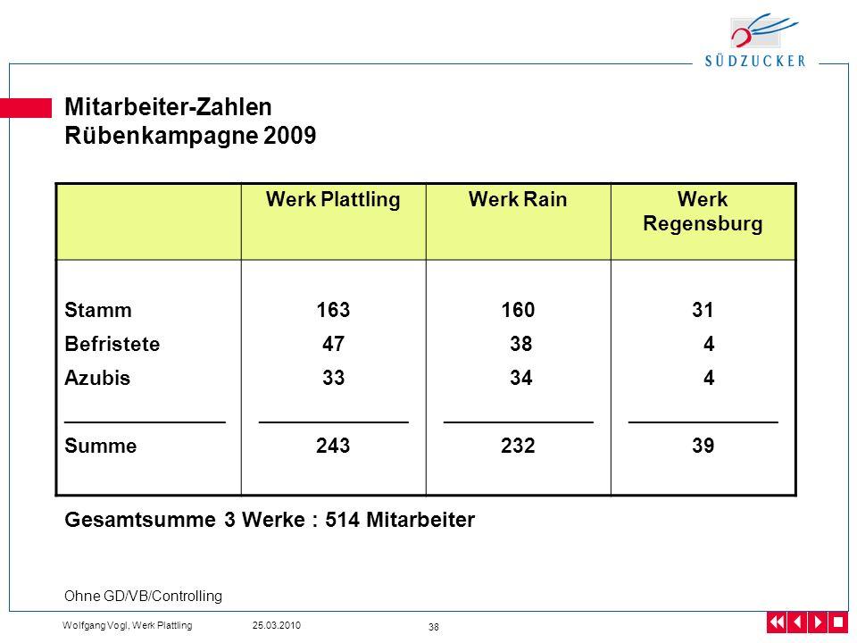 Wolfgang Vogl, Werk Plattling 25.03.2010 38 Mitarbeiter-Zahlen Rübenkampagne 2009 Werk PlattlingWerk RainWerk Regensburg Stamm Befristete Azubis _____