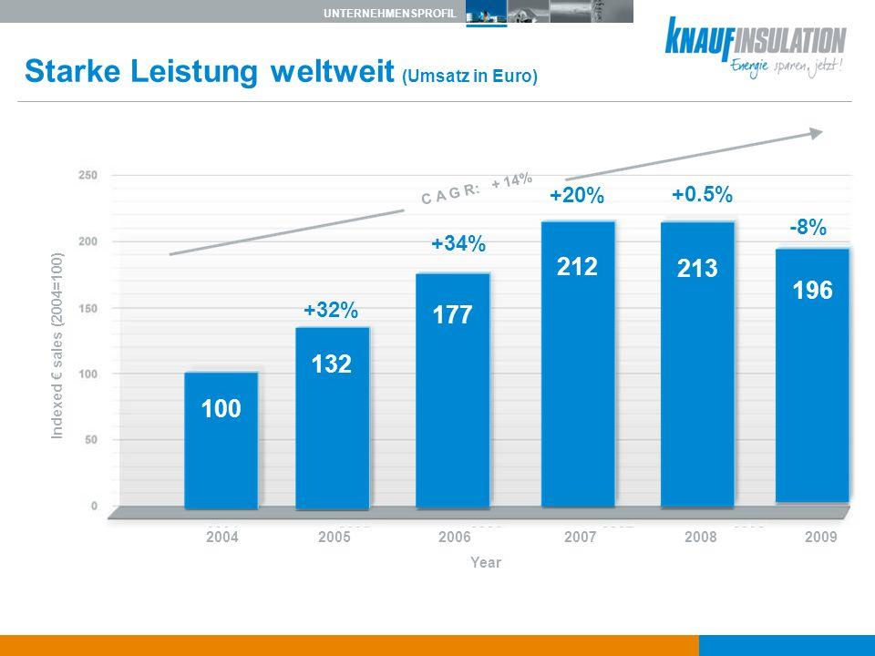 UNTERNEHMENSPROFIL Indexed sales (2004=100) 2004 2005 2006 2007 2008 2009 Year Starke Leistung weltweit (Umsatz in Euro) C A G R: + 14% 100 132 +32% 1