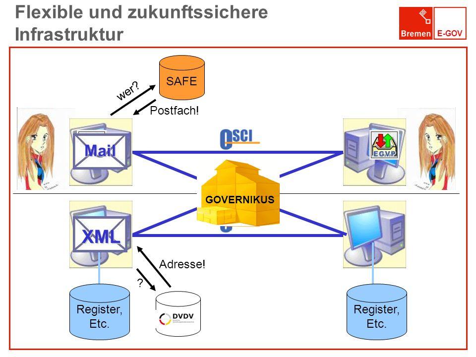 E-GOV Flexible und zukunftssichere Infrastruktur SAFE wer? Postfach! Register, Etc. Register, Etc. ? Adresse! XML Mail GOVERNIKUS