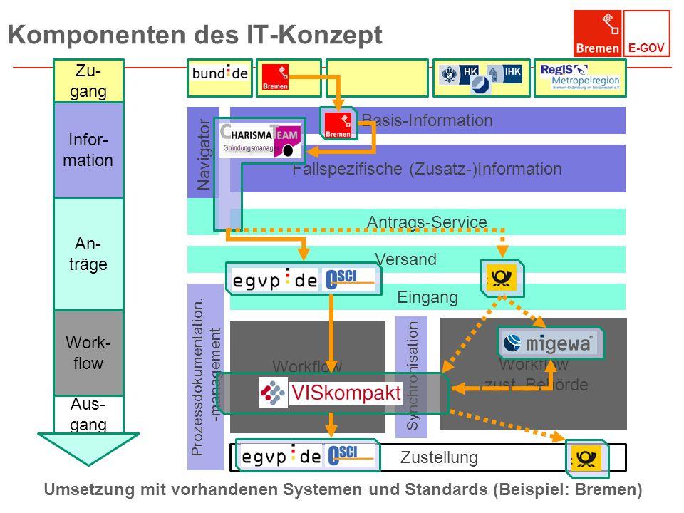 E-GOV Komponenten des IT-Konzept Basis-Information Antrags-Service Versand Eingang Zustellung Prozessdokumentation, -management Fallspezifische (Zusat