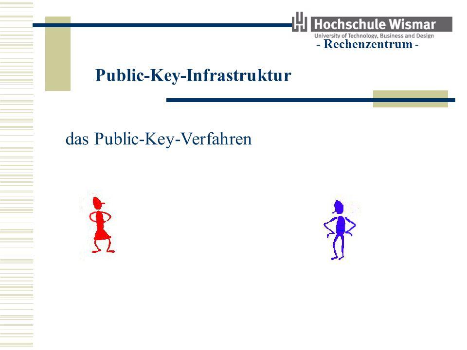 Public-Key-Infrastruktur - Rechenzentrum - das Public-Key-Verfahren