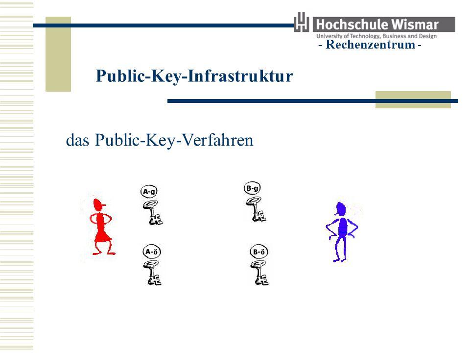 Public-Key-Infrastruktur - Rechenzentrum - das Public-Key-Verfahren Den geheimen Schlüssel kennt nur der Besitzer Der öffentliche Schlüssel wird bekannt gegeben Der geheime Schlüssel lässt sich nicht aus dem öffentlichen Schlüssel berechnen.