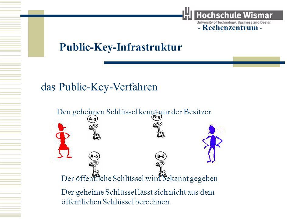Public-Key-Infrastruktur - Rechenzentrum - das Public-Key-Verfahren Den geheimen Schlüssel kennt nur der Besitzer Der öffentliche Schlüssel wird bekan