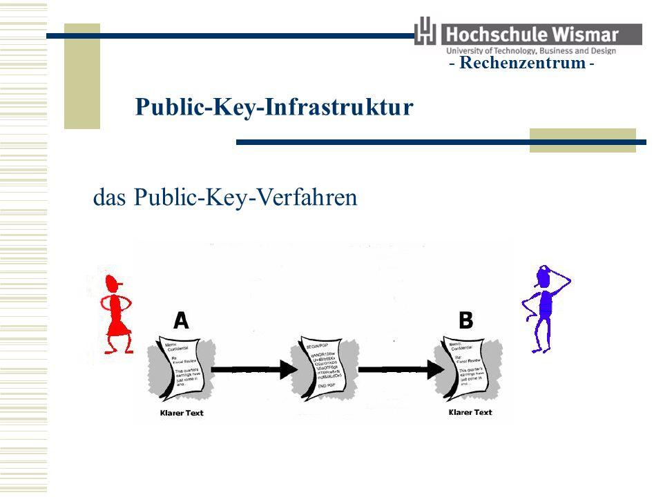 Public-Key-Infrastruktur - Rechenzentrum - das Public-Key-Verfahren Signieren (elektronische Unterschrift)