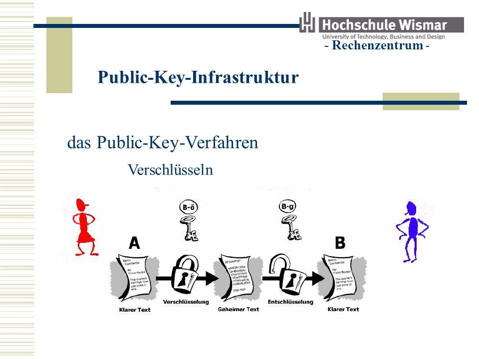 Public-Key-Infrastruktur - Rechenzentrum - das Public-Key-Verfahren Verschlüsseln