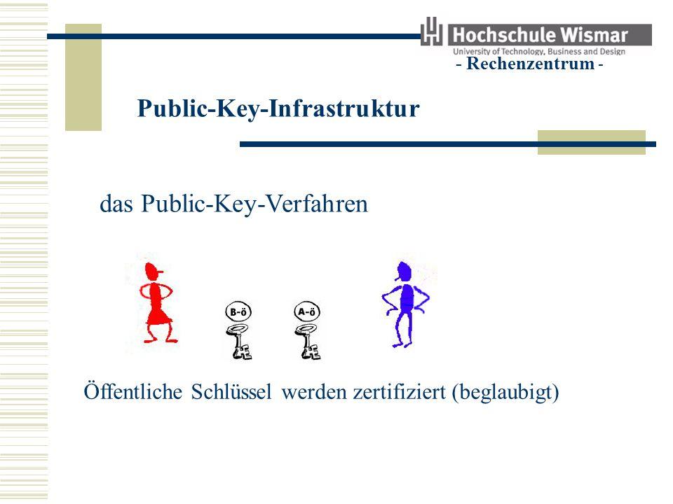 Public-Key-Infrastruktur - Rechenzentrum - Zertifizierungsstelle (Certification Authority - CA) vergibt Zertifikate veröffentlicht Zertifikate löscht Zertifikate veröffentlicht Sperrlisten