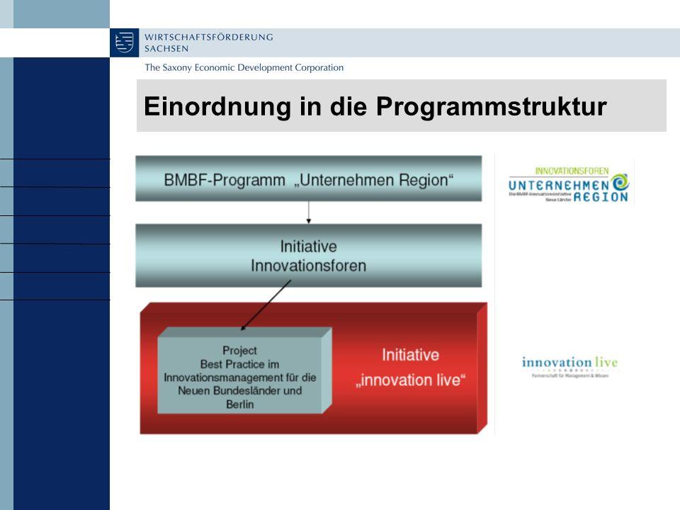 Einordnung in die Programmstruktur